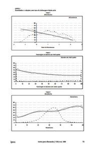 Foto com três gráficos de O impacto da infraestrutura escolar na taxa de distorção idade série das escolas brasileiras do ensino fundamental - 1998 a 2005.