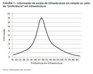 """Foto de um gráfico sobre ao valor da """"proficiência"""" em infraestrutura."""